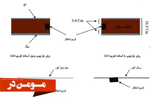 ابعاد استاندارد درب ضد سرقت